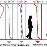 Diagramma RU
